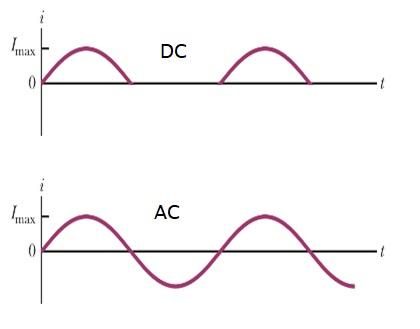 Perbedaan Arus Searah DC dan Bolak Balik AC
