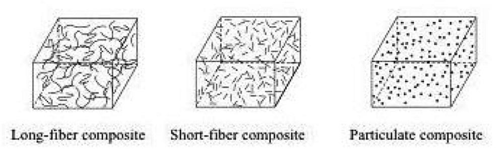 Berbagai macam bentuk serat komposit