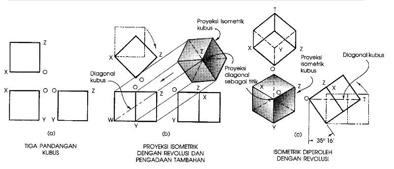 Proyeksi isometrik