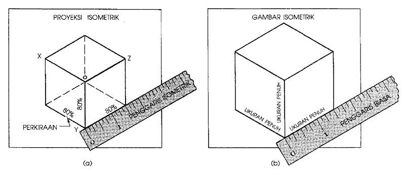 Cara menggunakan penggaris isometrik