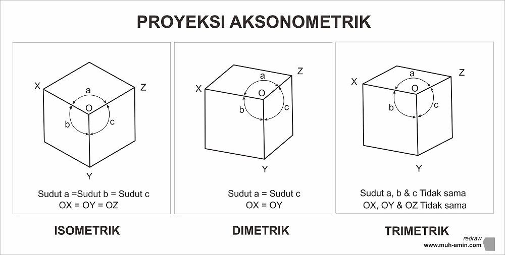 Proyeksi aksonometrik
