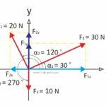 Analisi gaya vektor