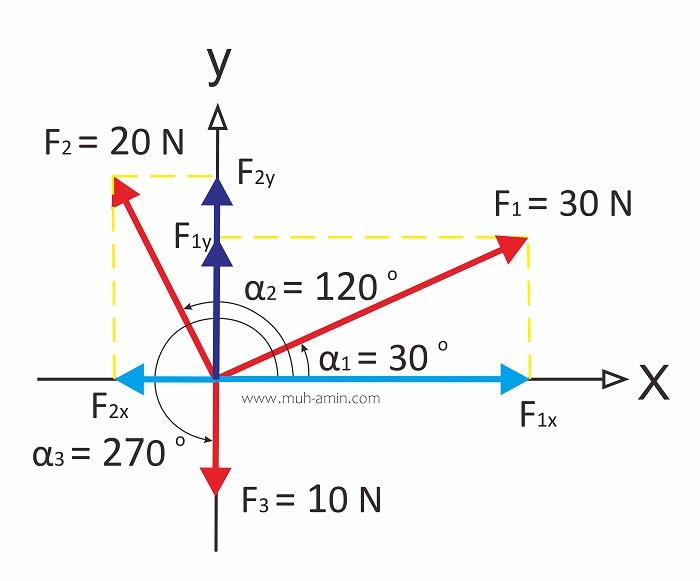 Analisis resultan gaya vektor