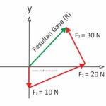 Reslutan gaya metode grafis