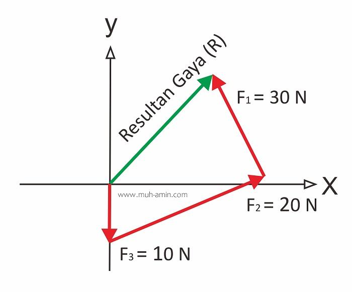 Resultan gaya metode grafis